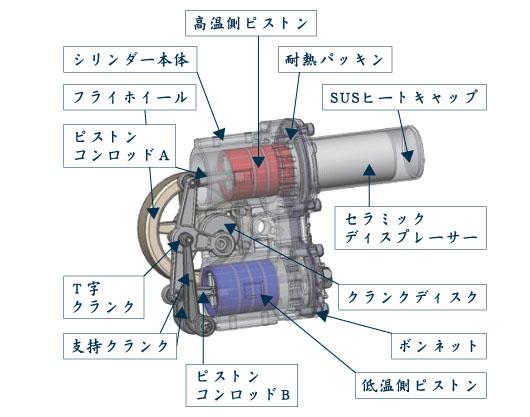 仕組み スターリング エンジン